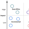 Why Impact/Effort Prioritization Doesn't Work