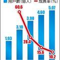 中國直播市場成紅海,營利模式考驗大