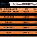 趨勢大解密:2018 年台灣 Facebook、YouTube 網紅影響力排行