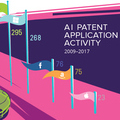 Chart: The AI-mazing Patent Race