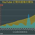 YouTube 大數據:訂閱人數跟影片觀看數到底有沒有關係?