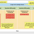 What does an agile product roadmap looklike?