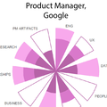 Are you the product manager you really want to be?