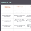 The Product Kata — Melissa Perri