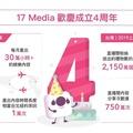 17 直播四周年註冊創新高,台灣用戶上半年送出 2,150 萬個禮物